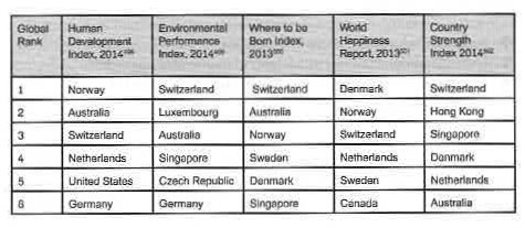 Das Spezielle daran ist NICHT, dass die Schweiz vorne dabei ist, sondern?